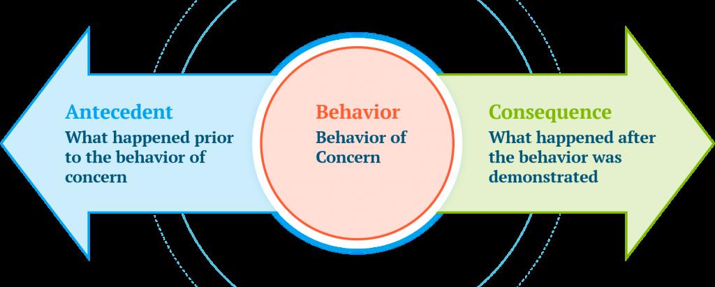 Antecedent, Behavior, Consequence