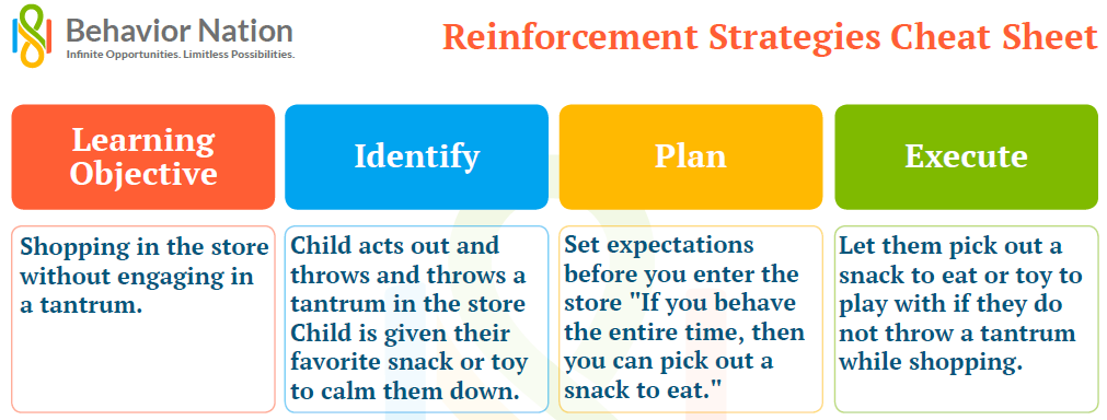 reinforcement replacing bribery strategy
